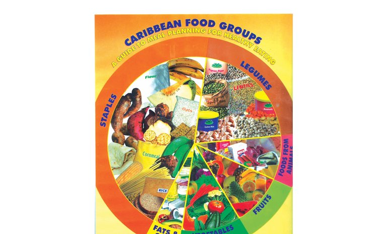 Diagram of Caribbean Food Groups